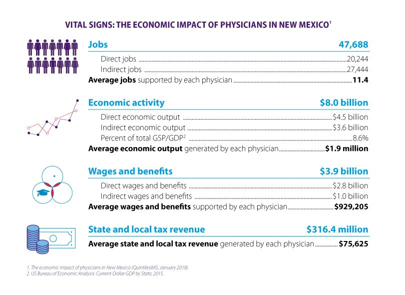 Economic Impact of Physicians in New Mexico