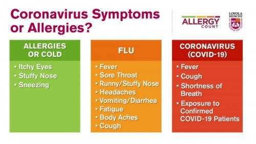 Is it allergies or the flu?